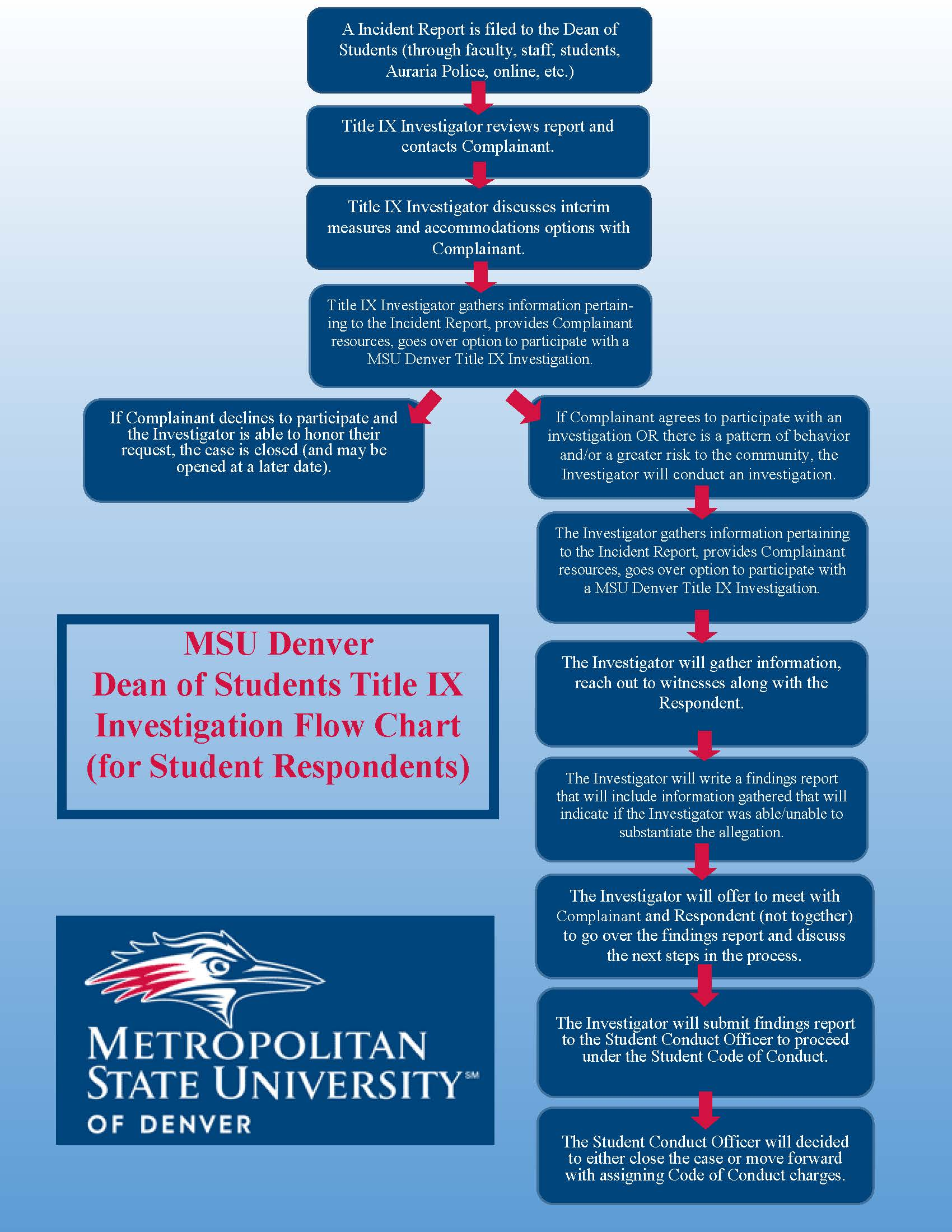 The Dean of Students Title IX Investigation Flowchart